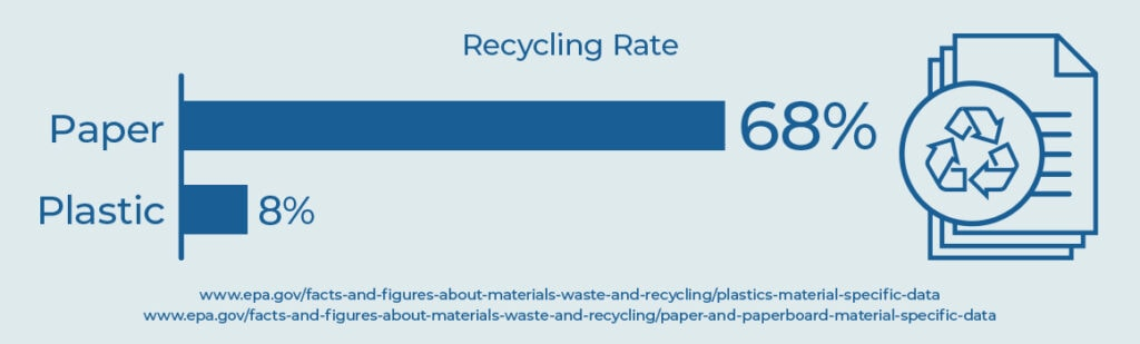 paperboard and plastic recycling rates